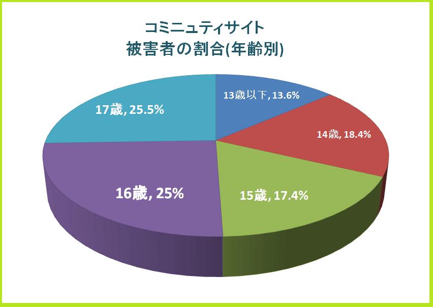 被害者数の割合を示した円グラフ